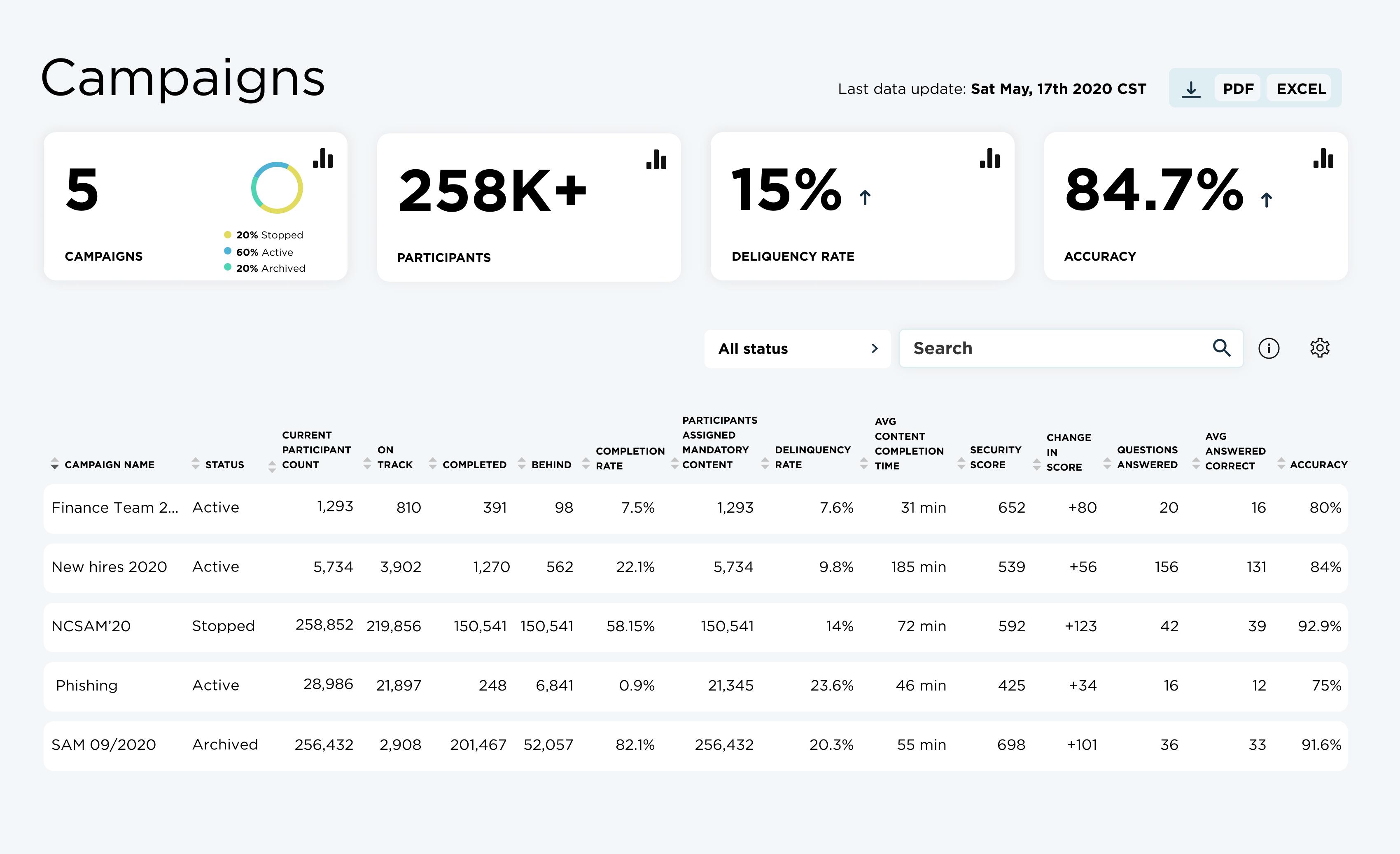 Analytics.CampaignReport