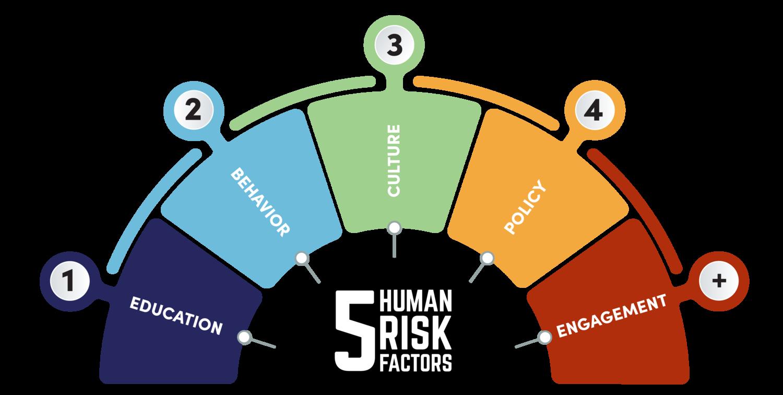 Human2BRisk2BInfographic